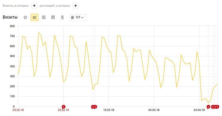 Снимаем фильтр Яндекса за блоки ссылок AdSense